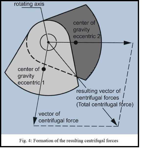 External Vibrator Centrifugal Forces